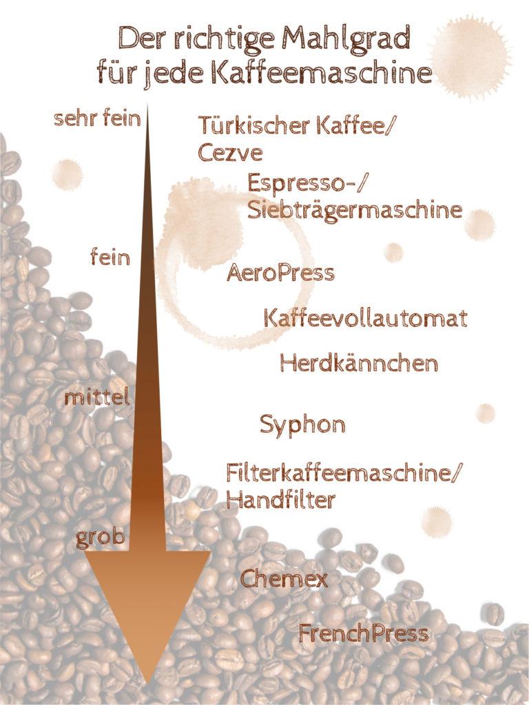 Mahlgrade - kaffeegenie.de