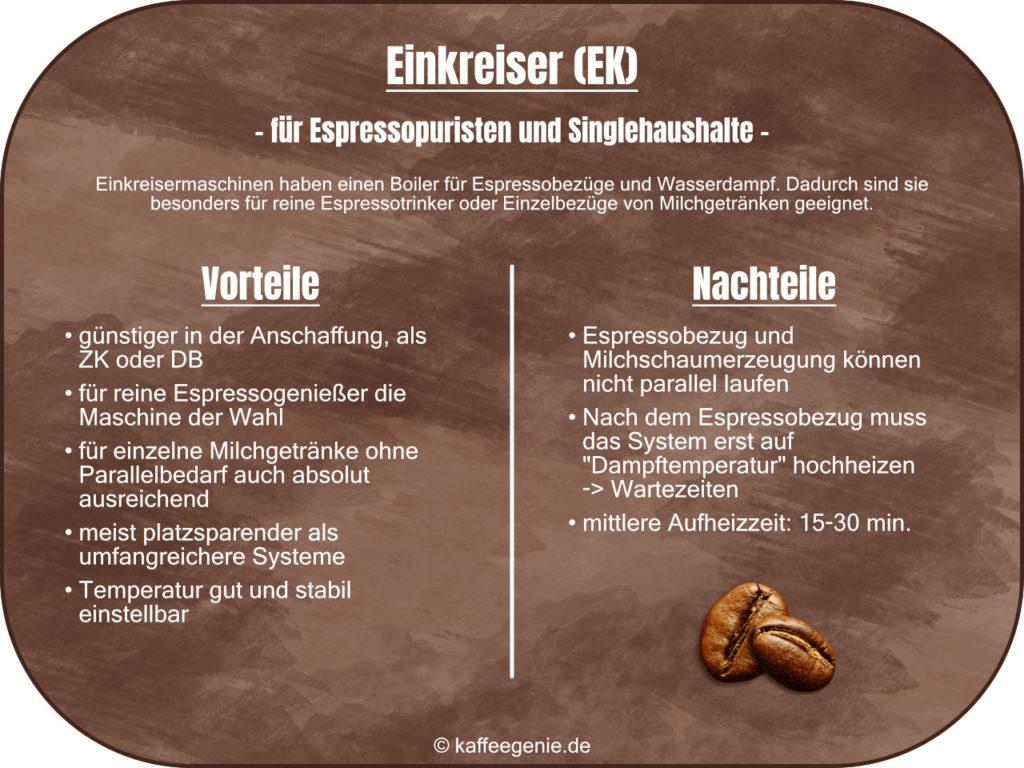 Siebträgermaschine - Espressomaschine - Systeme Thermoblock Einkreiser Zweikreiser Dualboiler - Technik - Funktionsweise - kaffeegenie.de