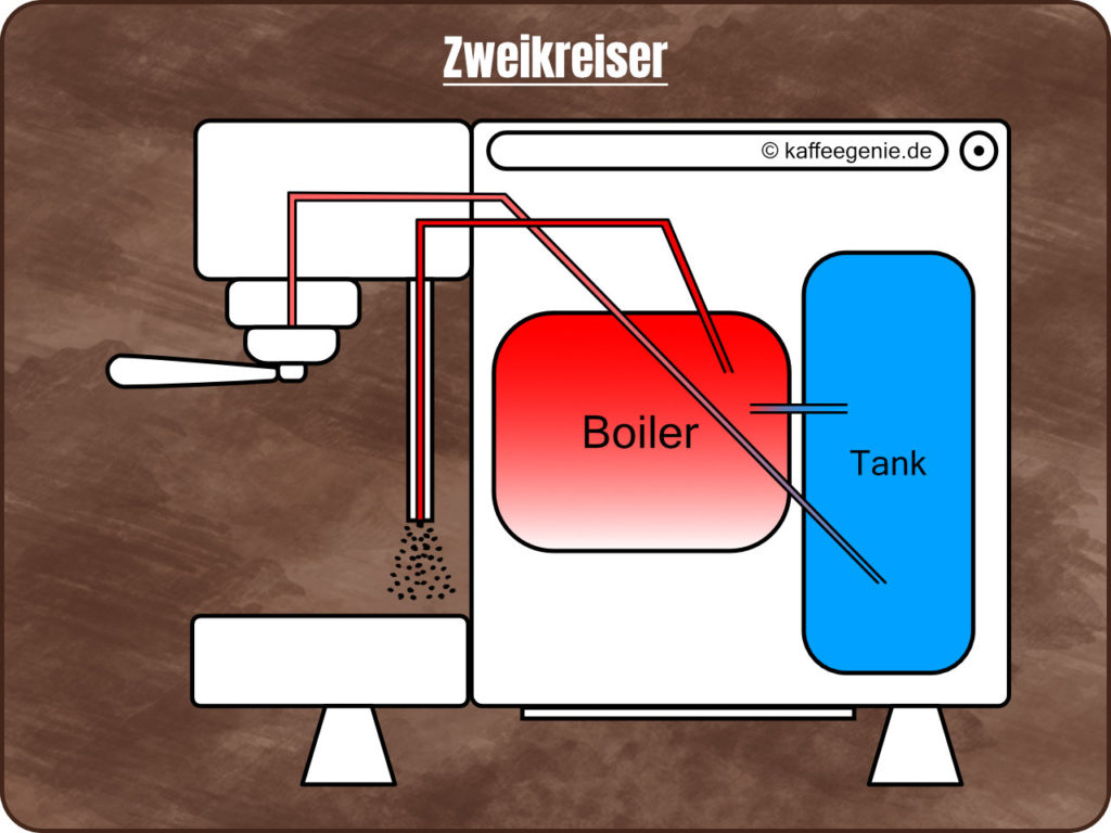 Siebträgermaschine - Espressomaschine - Systeme Thermoblock Einkreiser Zweikreiser Dualboiler - Technik - Funktionsweise - Schemazeichnung - kaffeegenie.de